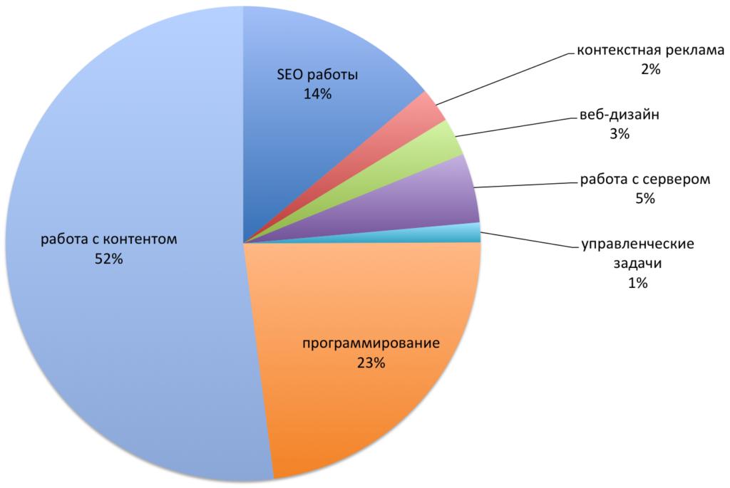 Круговая диаграмма соотношения различных работ входящих в работы над продвижением сайта